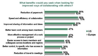 Benefits of collaboration_Forrester