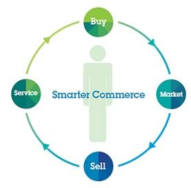 IBM Smarter Commerce logo